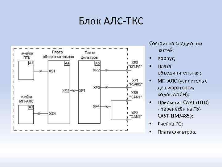 Блок АЛС-ТКС Состоит из следующих частей: • Корпус; • Плата объединительная; • МП-АЛС (усилитель