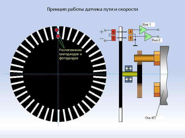 Принцип работы датчика пути и скорости Вых 1 У У Вых 2 Расположение светодиодов