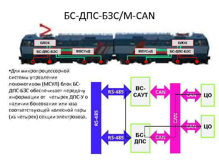 БС-ДПС-БЗС/М-CAN БЛОК МПУСи. Д МПСУи. Д RS-485 ВССАУТ CAN CAN • Для микропроцессорной системы