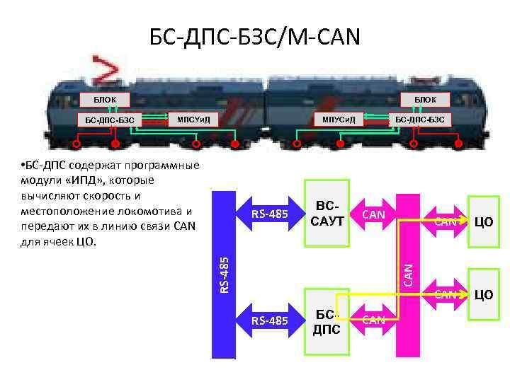 БС-ДПС-БЗС/М-CAN БЛОК МПУСи. Д МПСУи. Д • БС-ДПС содержат программные модули «ИПД» , которые