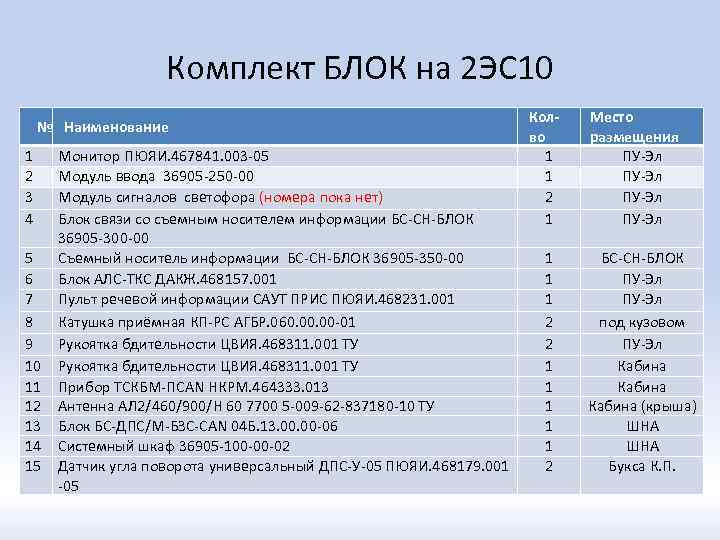 Комплект БЛОК на 2 ЭС 10 № Наименование 1 2 3 4 5 6