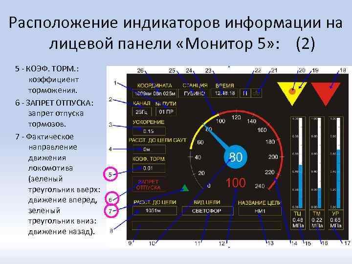 Расположение индикаторов информации на лицевой панели «Монитор 5» : (2) 5 - КОЭФ. ТОРМ.