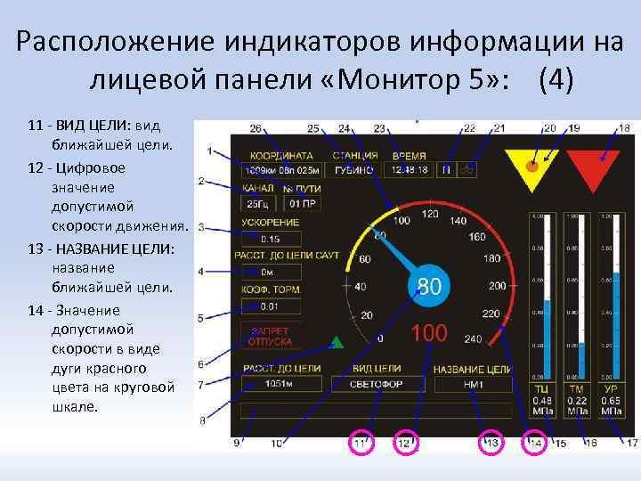 Расположение индикаторов информации на лицевой панели «Монитор 5» : (4) 11 - ВИД ЦЕЛИ:
