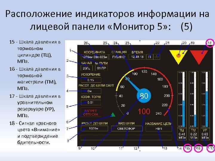 Расположение индикаторов информации на лицевой панели «Монитор 5» : (5) 15 - Шкала давления