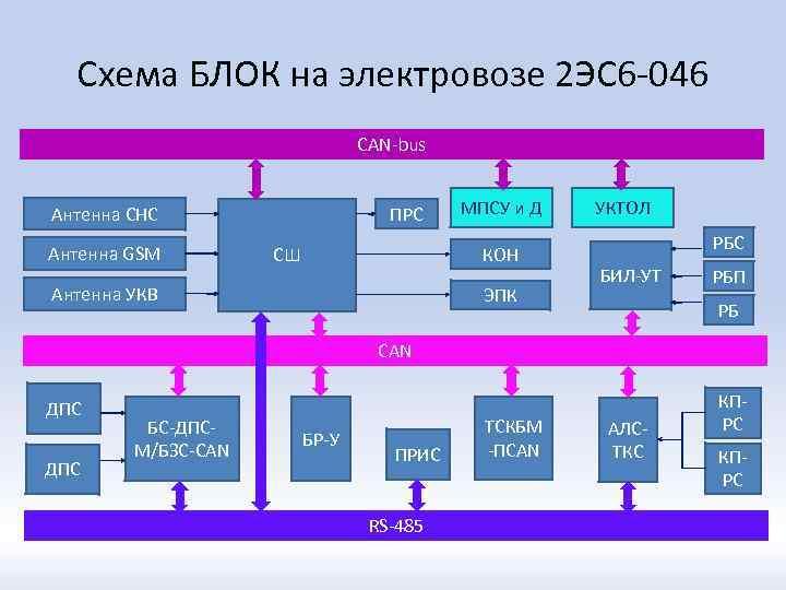 Схема БЛОК на электровозе 2 ЭС 6 -046 CAN-bus ПРС Антенна СНС Антенна GSM
