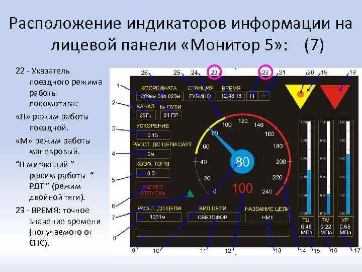 Расположение индикаторов информации на лицевой панели «Монитор 5» : (7) 22 - Указатель поездного