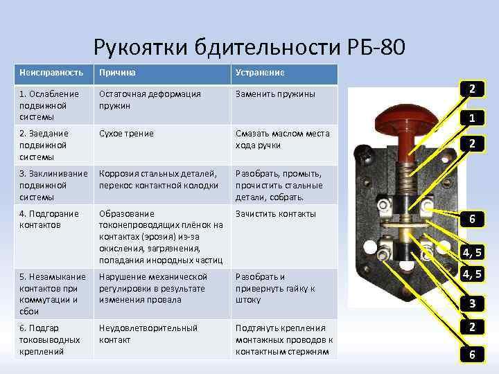 Рукоятки бдительности РБ-80 Неисправность Причина Устранение 1. Ослабление подвижной системы Остаточная деформация пружин Заменить