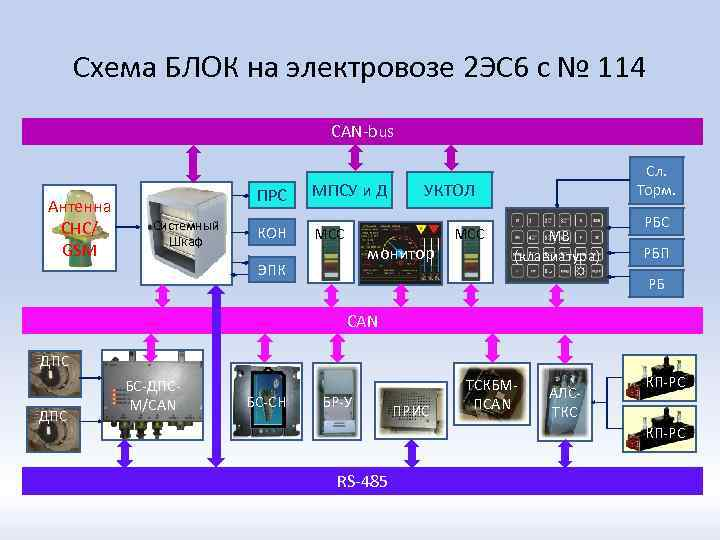 Схема БЛОК на электровозе 2 ЭС 6 с № 114 CAN-bus Антенна СНС/ GSM