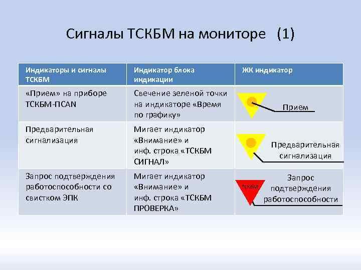 Сигналы ТСКБМ на мониторе (1) Индикаторы и сигналы ТСКБМ Индикатор блока индикации «Прием» на