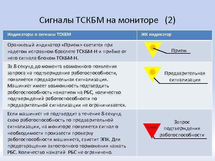 Сигналы ТСКБМ на мониторе (2) Индикаторы и сигналы ТСКБМ ЖК индикатор Оранжевый индикатор «Прием»