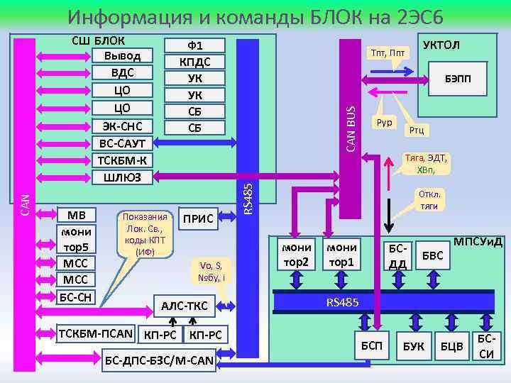 Информация и команды БЛОК на 2 ЭС 6 МВ мони тор5 МСС БС-СН Ф