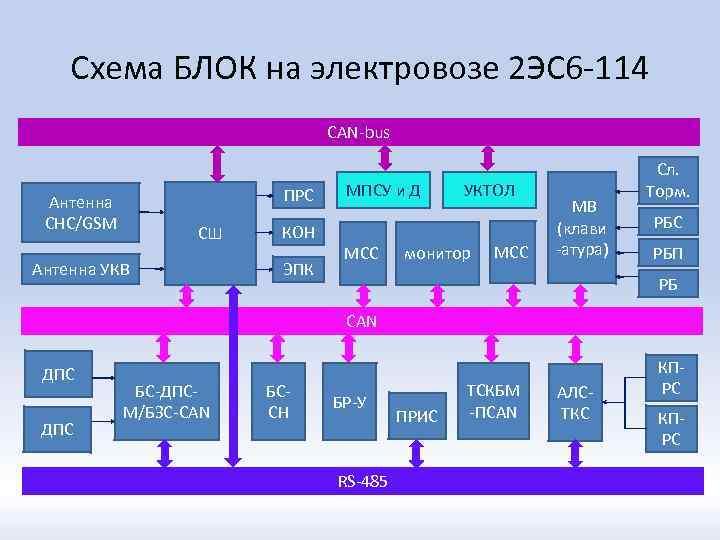 Схема БЛОК на электровозе 2 ЭС 6 -114 CAN-bus ПРС Антенна СНС/GSM СШ Антенна