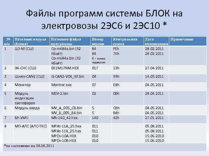 Файлы программ системы БЛОК на электровозы 2 ЭС 6 и 2 ЭС 10 *