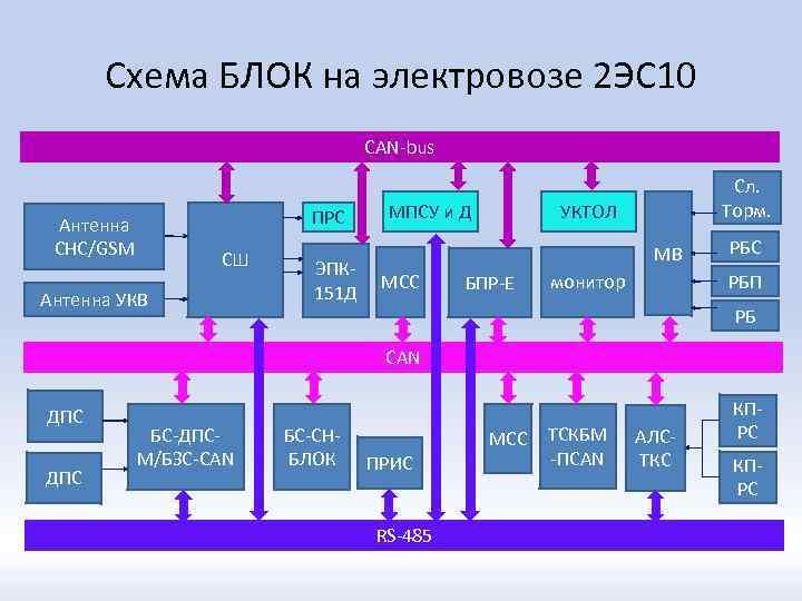 Схема БЛОК на электровозе 2 ЭС 10 CAN-bus ПРС Антенна СНС/GSM СШ Антенна УКВ