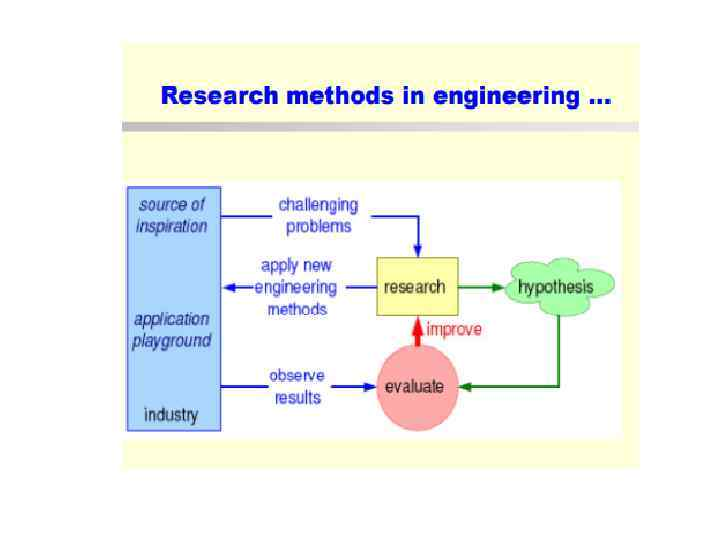 four research methodologies Chapter 3: methodology and design chapter 3 research design and methodology 31 aims this investigation was concerned generally to see how new technologies come into the.