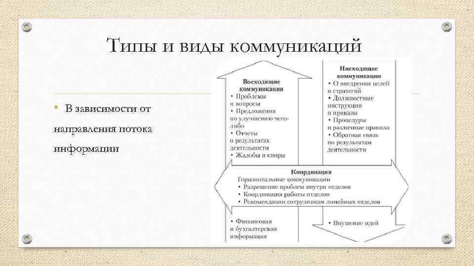 Типы и виды коммуникаций • В зависимости от направления потока информации