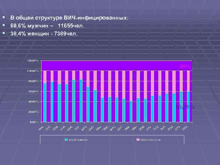 § В общей структуре ВИЧ-инфицированных: § 60, 6% мужчин – 11655 чел. § 38,