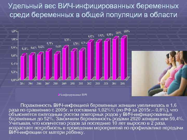 Удельный вес ВИЧ-инфицированных беременных среди беременных в общей популяции в области Пораженность ВИЧ-инфекцией беременных