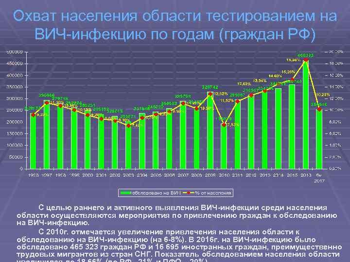 Охват населения области тестированием на ВИЧ-инфекцию по годам (граждан РФ) С целью раннего и