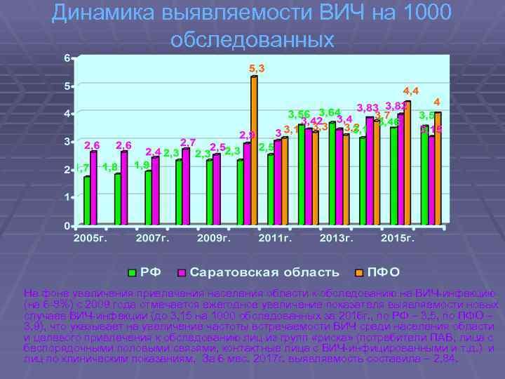 Динамика выявляемости ВИЧ на 1000 обследованных На фоне увеличения привлечения населения области к обследованию