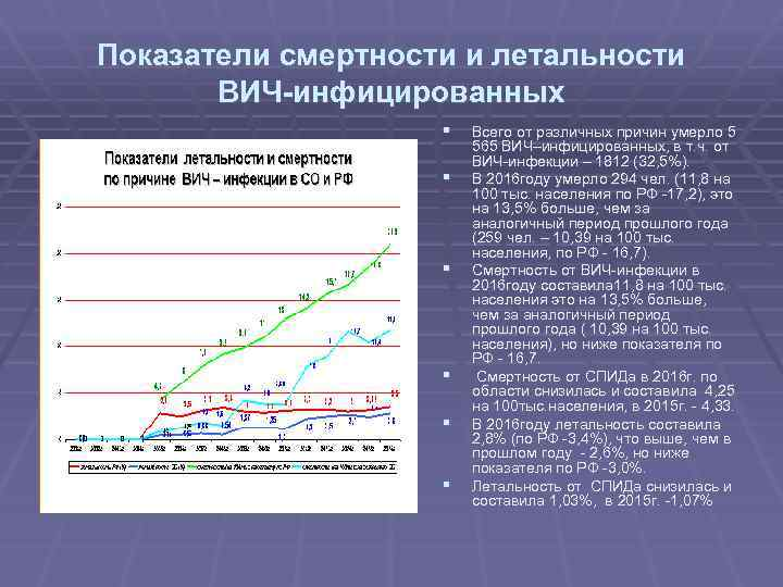 Показатели смертности и летальности ВИЧ-инфицированных § § § Всего от различных причин умерло 5