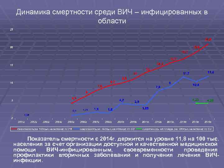 Динамика смертности среди ВИЧ – инфицированных в области Показатель смертности с 2014 г. держится