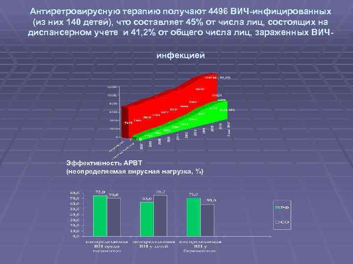 Антиретровирусную терапию получают 4496 ВИЧ-инфицированных (из них 140 детей), что составляет 45% от числа