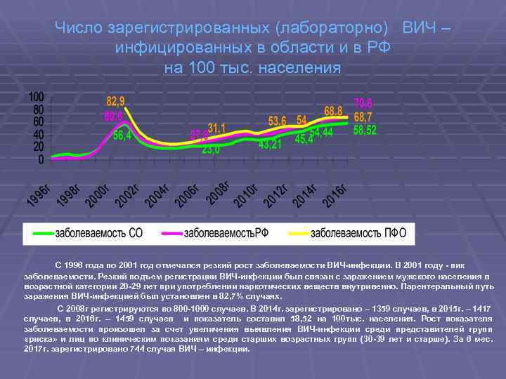 Число зарегистрированных (лабораторно) ВИЧ – инфицированных в области и в РФ на 100 тыс.