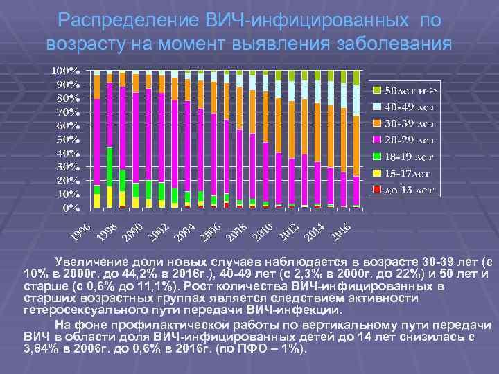 Распределение ВИЧ-инфицированных по возрасту на момент выявления заболевания Увеличение доли новых случаев наблюдается в