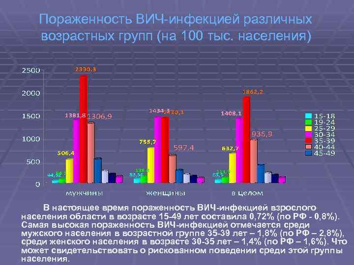 Пораженность ВИЧ-инфекцией различных возрастных групп (на 100 тыс. населения) В настоящее время пораженность ВИЧ-инфекцией