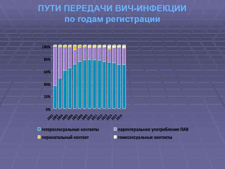 ПУТИ ПЕРЕДАЧИ ВИЧ-ИНФЕКЦИИ по годам регистрации