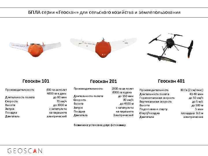 БПЛА серии «Геоскан» для сельского хозяйства и землепользования Геоскан 101 Производительность Длительность полета Скорость