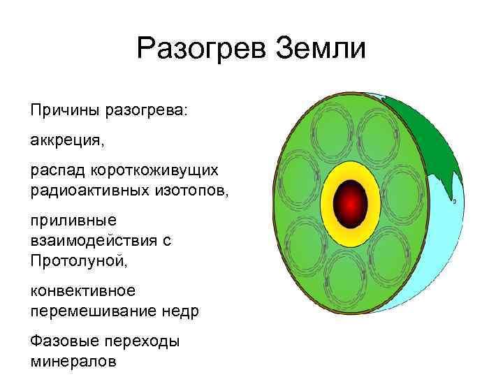 Разогрев Земли Причины разогрева: аккреция, распад короткоживущих радиоактивных изотопов, приливные взаимодействия с Протолуной, конвективное
