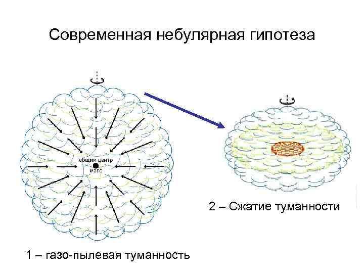 Современная небулярная гипотеза 2 – Сжатие туманности 1 – газо-пылевая туманность