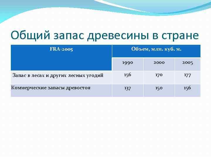 Общий запас древесины в стране FRA-2005 Объем, млн. куб. м. 1990 2005 Запас в