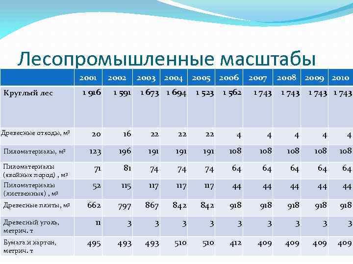 Лесопромышленные масштабы 2001 2002 2003 2004 2005 2006 1 916 1 591 Древесные отходы,