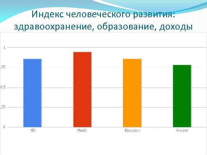 Индекс человеческого развития: здравоохранение, образование, доходы