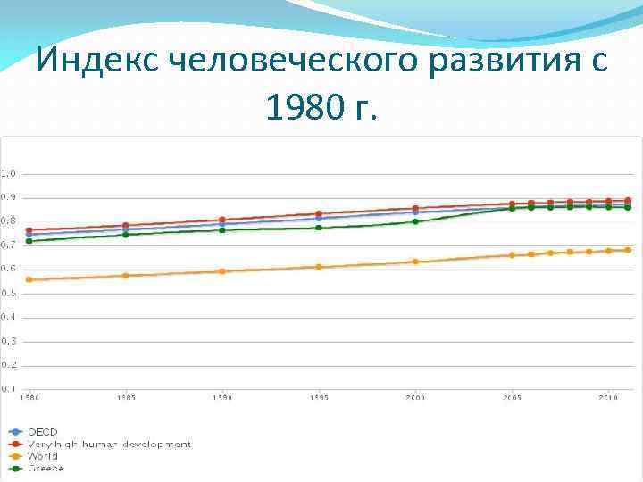 Индекс человеческого развития с 1980 г.