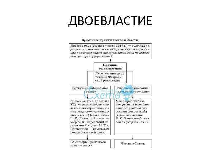законодательная политика временного правительства шпаргалка