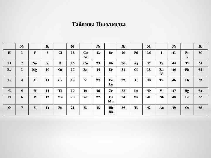 Таблица Ньюлендса № № № № H 1 F 8 Cl 15 Co Ni