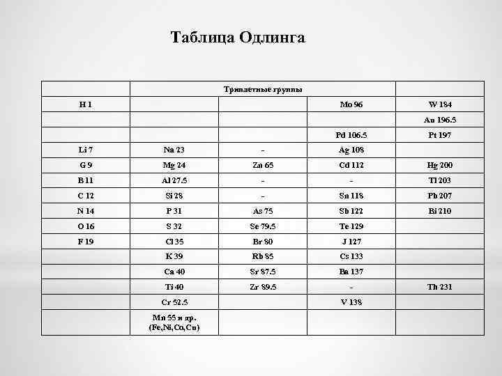 Таблица Одлинга Триплетные группы H 1 Mo 96 W 184 Au 196. 5 Pd