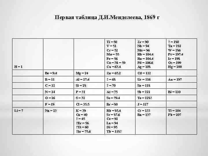 Первая таблица Д. И. Менделеева, 1869 г H = 1 Ti = 50 V
