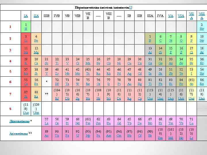 Периодическая система элементов[2] IIA IIIB IVB VB VII B ---- VIII B ---- IB