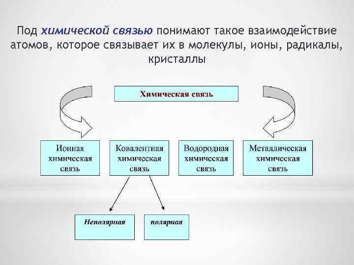 Под химической связью понимают такое взаимодействие атомов, которое связывает их в молекулы, ионы, радикалы,