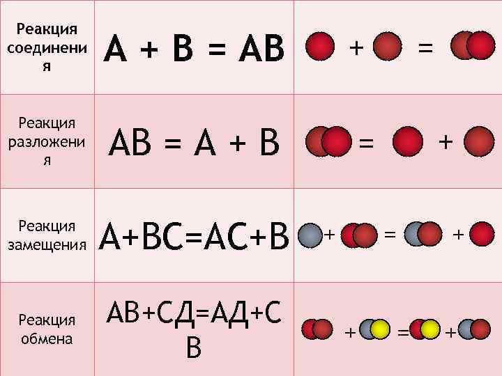 Реакция соединени я А + В = АВ Реакция разложени я АВ = А