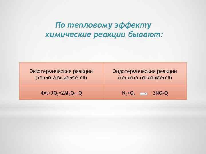 По тепловому эффекту химические реакции бывают: Экзотермические реакции (теплота выделяется) 4 Al+3 O 2=2