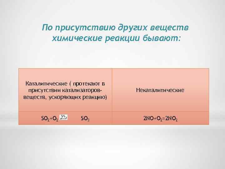 По присутствию других веществ химические реакции бывают: Каталитические ( протекают в присутствии катализатороввеществ, ускоряющих