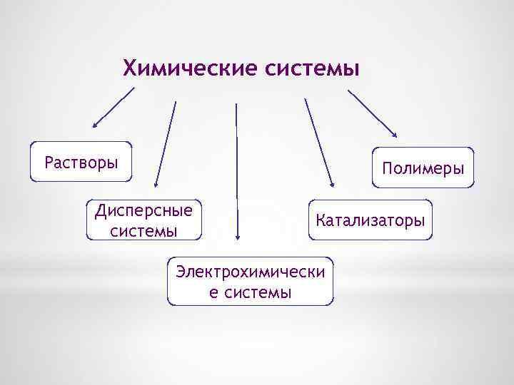 Химические системы Растворы Полимеры Дисперсные системы Катализаторы Электрохимически е системы