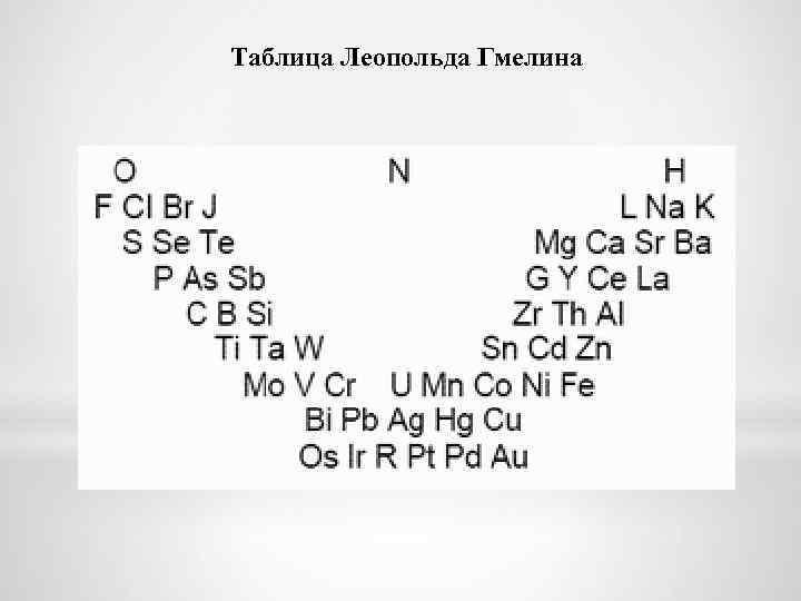 Таблица Леопольда Гмелина