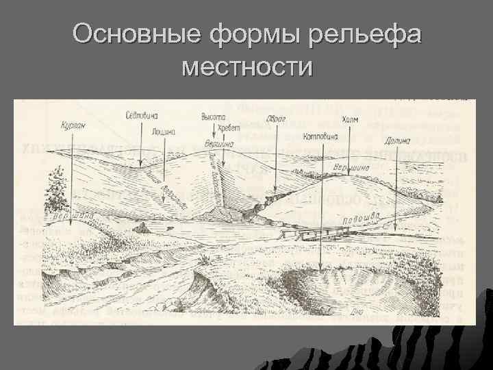 Основные формы рельефа местности
